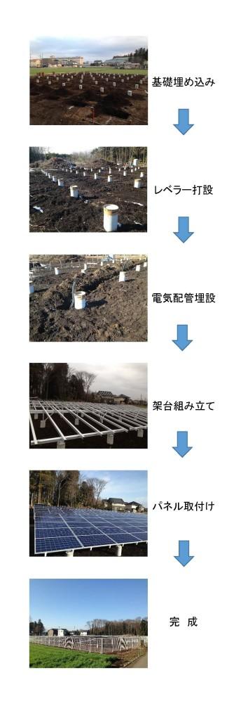 中山第三太陽光発電所